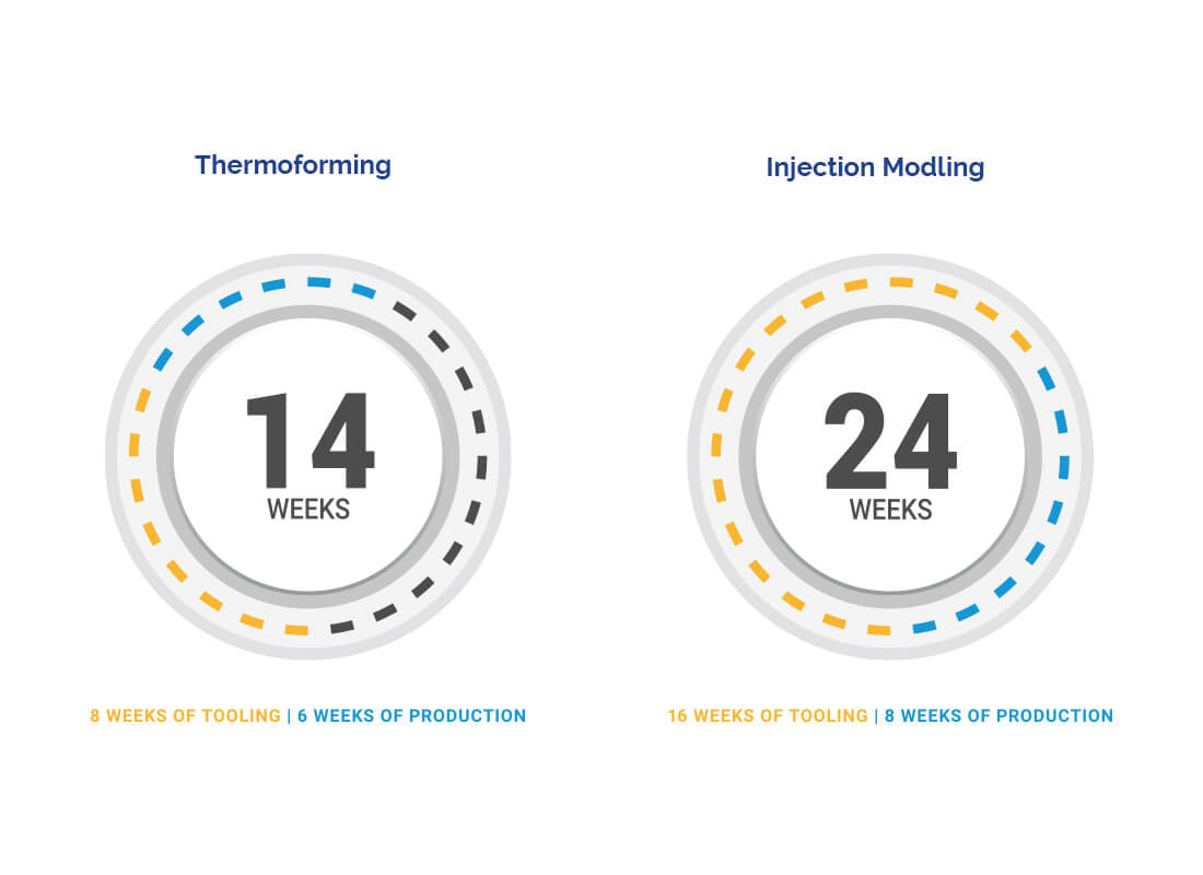 Thermoforming VS Injection Molding graph