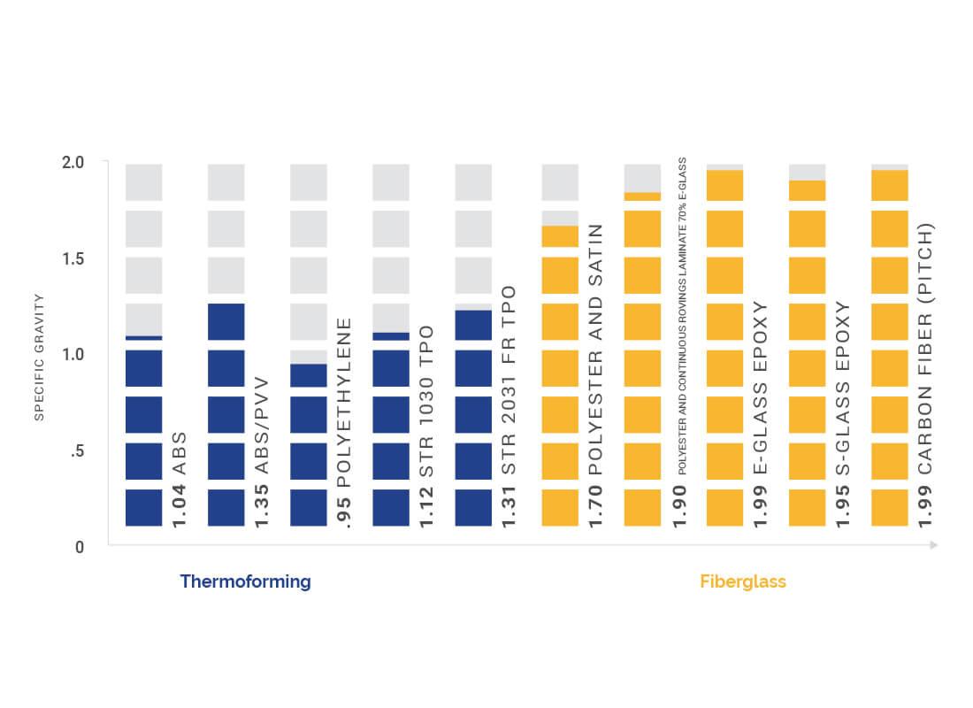 Thermoforming vs Fiberglass graph
